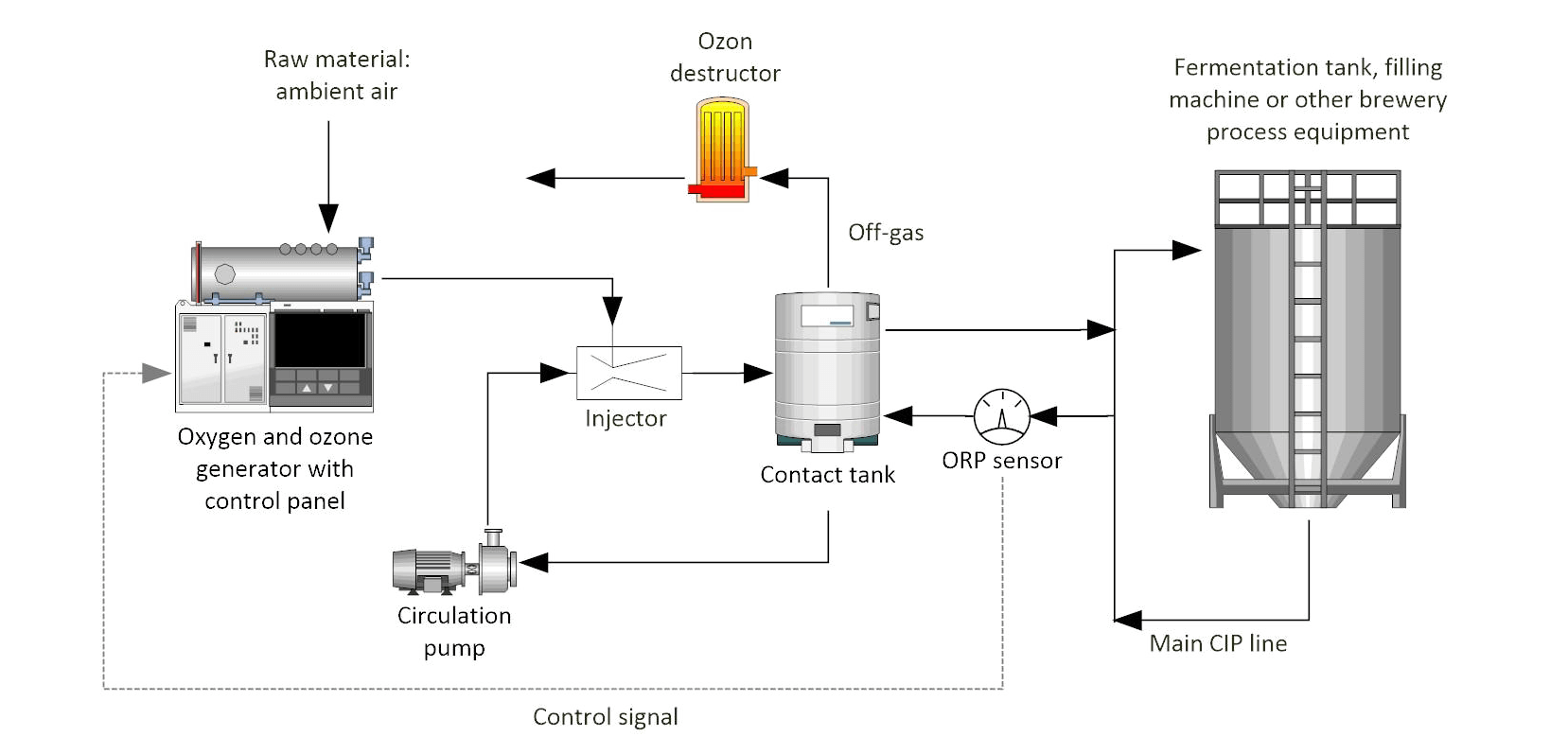 04_flow_diagram_brewery